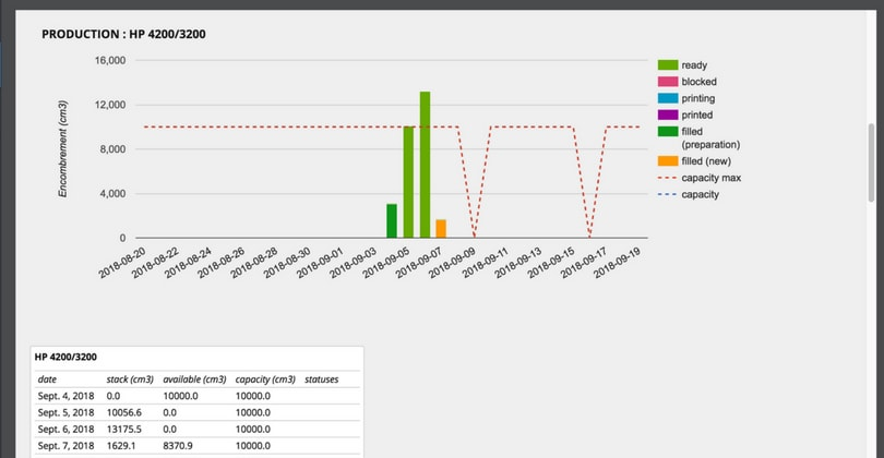 Additive Manufacturing Production Dashboard